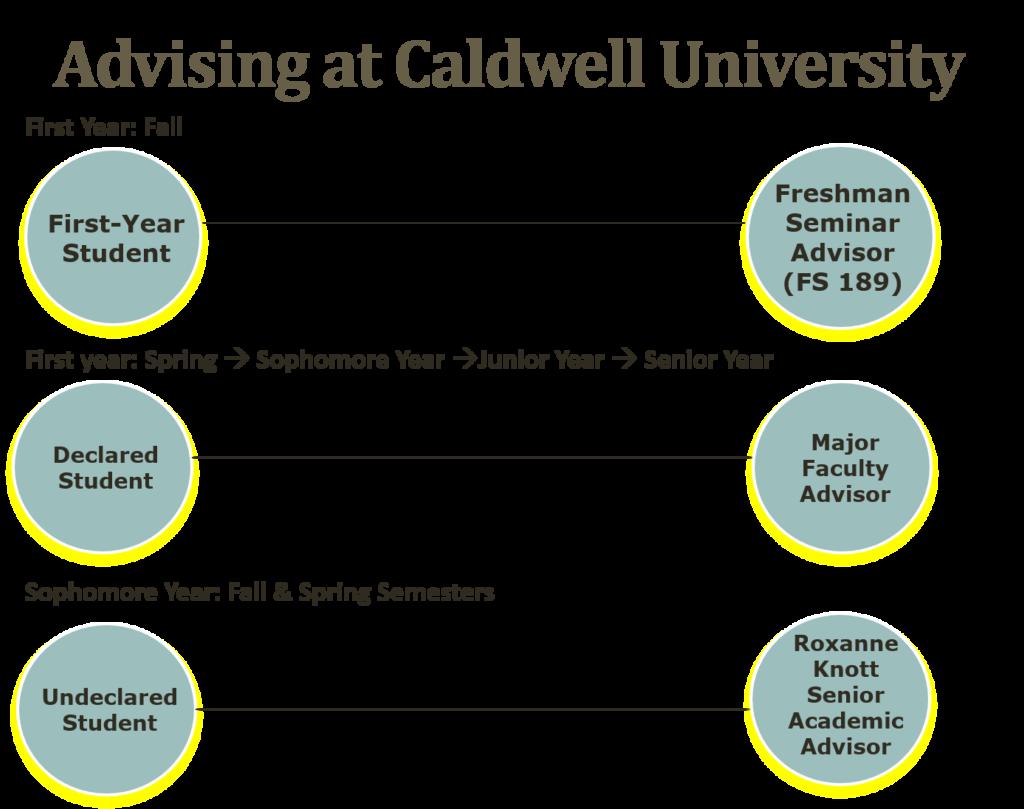 Advising at Caldwell University