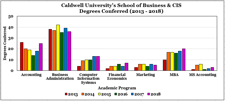 Caldwell University School of Business and CIS Degrees conferred(2013-2018)