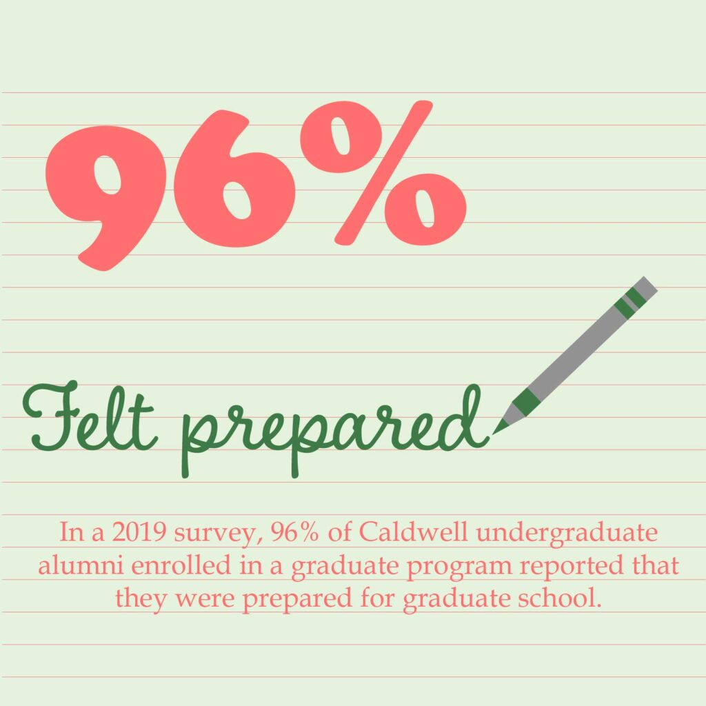 In a 2019 survey, 96% of Caldwell undergraduate alumni enrolled in a graduate program reported that they were prepared for graduate school.