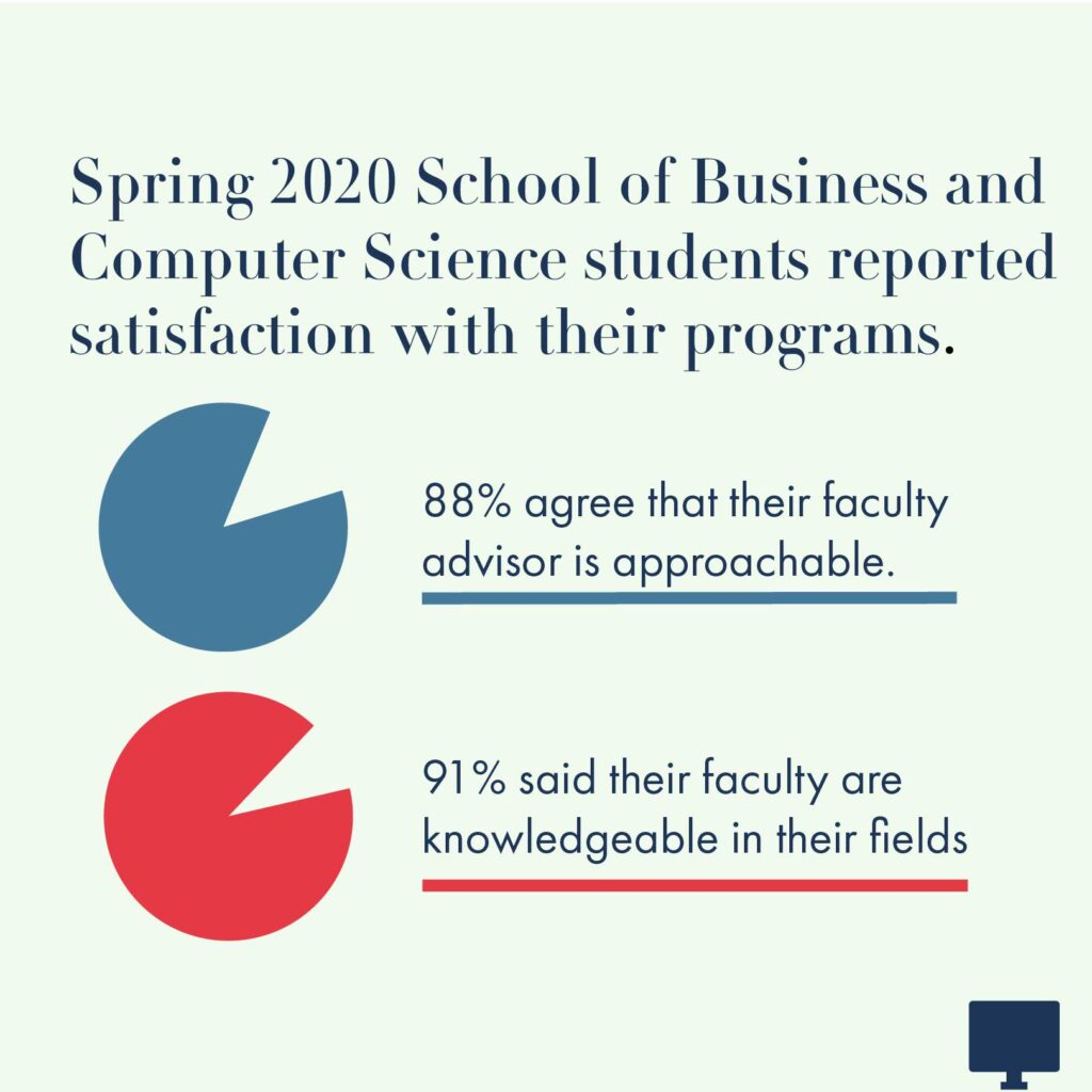 Spring 2020 School of Business and Computer Science students reported satisfaction with their programs. 88% agree that their faculty advisor is approachable. 91% said their faculty are knowledgeable in their fields.