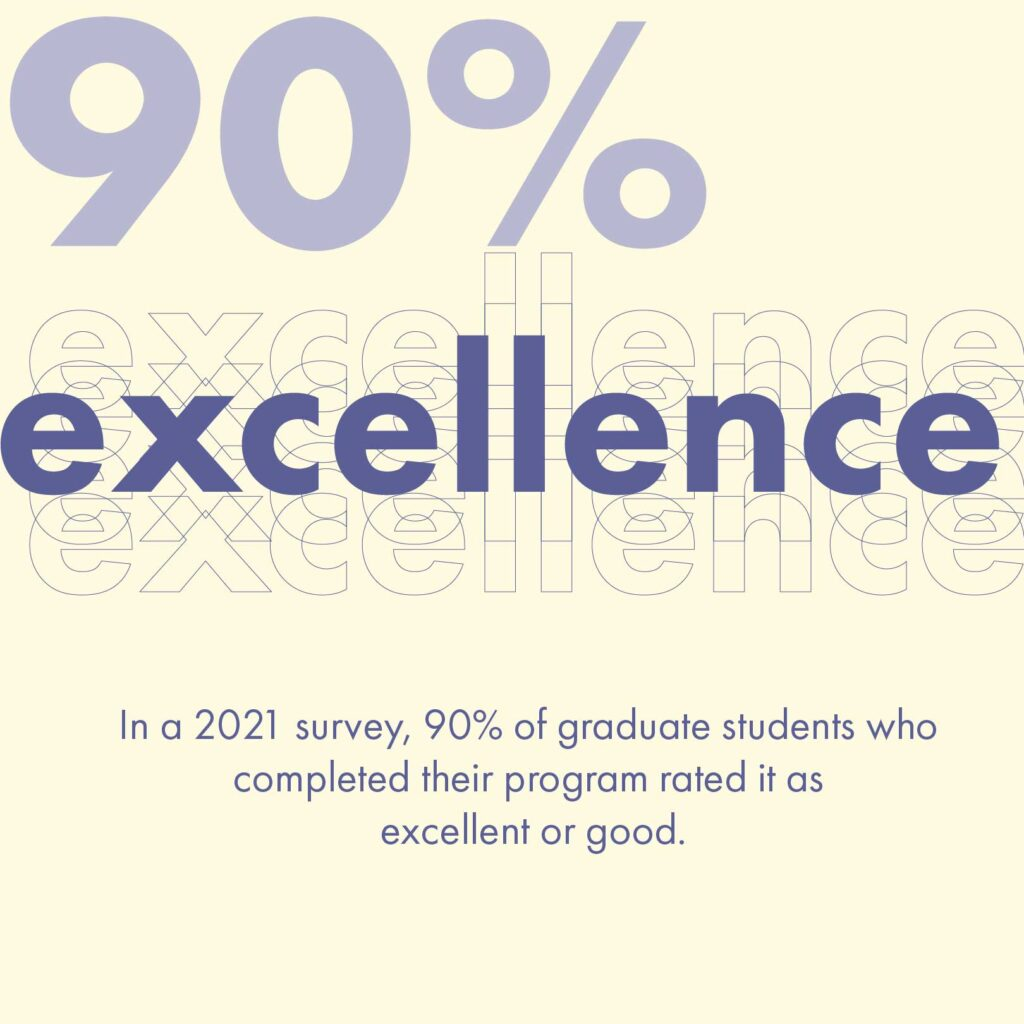 In a 2021 survey, 90% of graduate students who completed their program rated it as excellent or good.