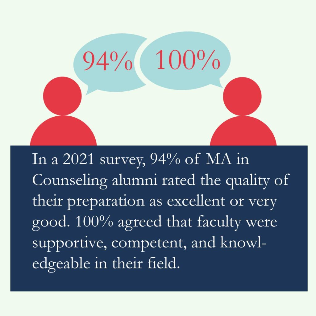 In a 2021 survey, 94% of MA in Counseling alumni rated the quality of their preparation as excellent or very good. 100% agreed that faculty were supportive, competent, and knowledgeable in their field.