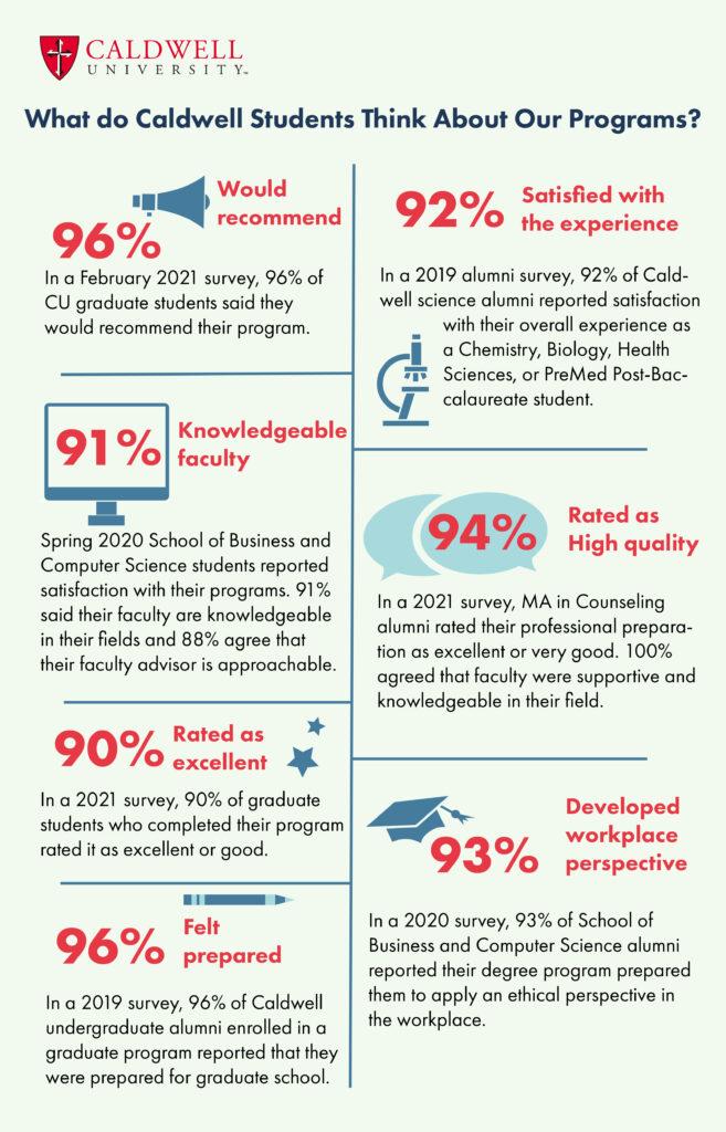 Caldwell University Student and Alumni  Satisfaction Survey Infographic  Text Version: https://www.caldwell.edu/wp-content/uploads/2021/08/Student-Satisfaction-Survey.pdf